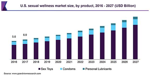 U.S. sexual wellness Market