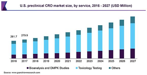 U.S. Preclinical CRO Market