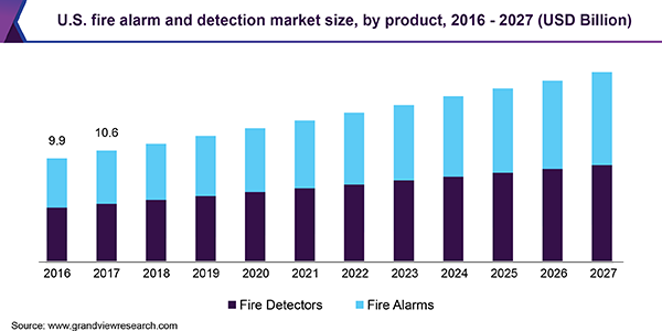U.S. fire alarm and detection market