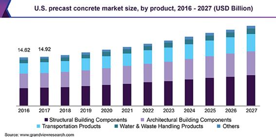 U.S. precast concrete Market