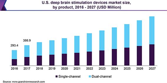 U.S. deep brain stimulation devices Market