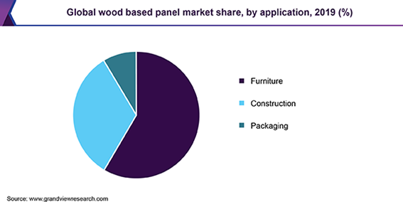 Global wood-based panel Market
