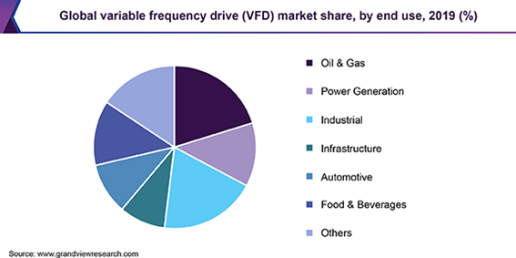 Global variable frequency drive market