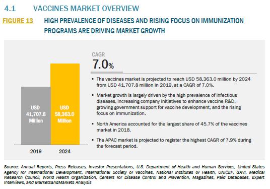 世界のワクチン市場予測 2019-2024年