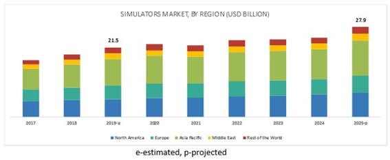 Simulators Market