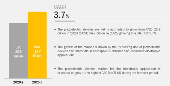 圧電素子の世界市場予測 2020-2025年
