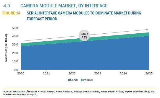 インターフェイス別 世界のカメラモジュール市場 2020-2025年