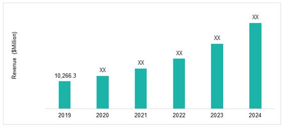 軍用UAS市場予測:2019-2024年