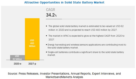 Solid State Battery Market