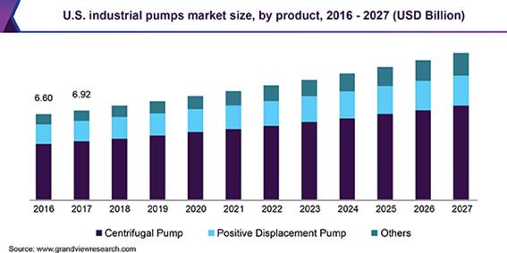 U.S. industrial pumps market