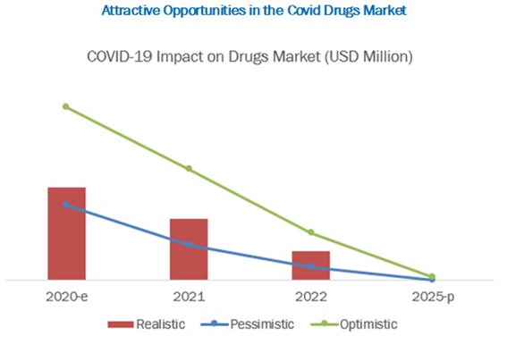 COVID-19 Impact on Vaccines & Drugs Market